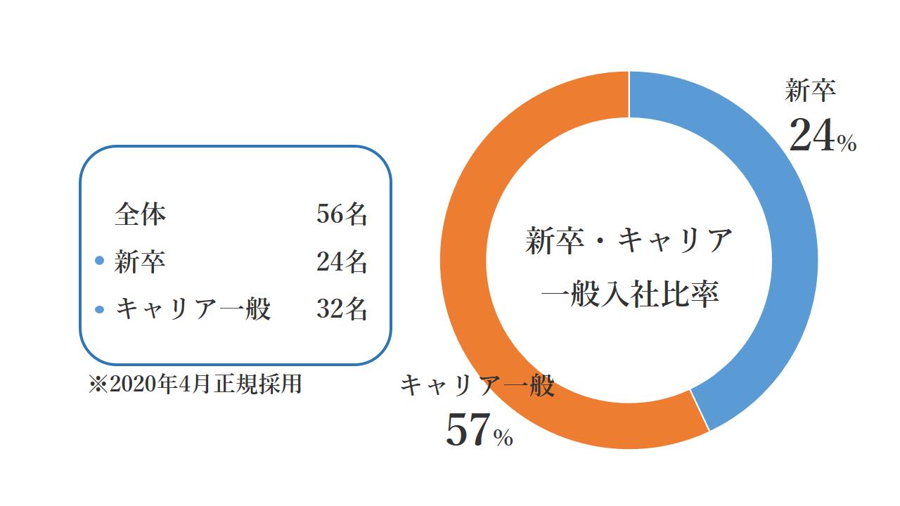 新卒・キャリア一般入社比率